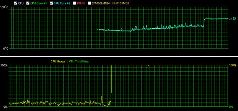 dell-candell-black-friday-normal-load-cpu-load-5559